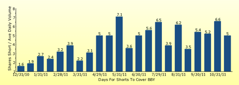 paid2trade.com number of days to cover short interest based on average daily trading volume for BBY