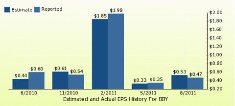 paid2trade.com Quarterly Estimates And Actual EPS results BBY