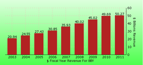 paid2trade.com revenue gross bar chart for BBY