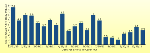 paid2trade.com number of days to cover short interest based on average daily trading volume for PAY