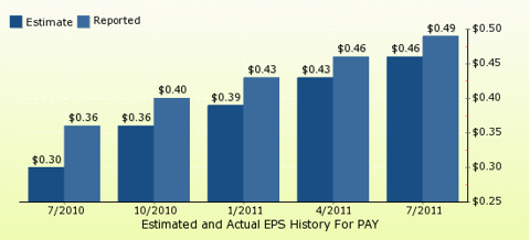 paid2trade.com Quarterly Estimates And Actual EPS results PAY