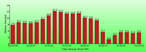 paid2trade.com short interest tool. The total short interest number of shares for PAY