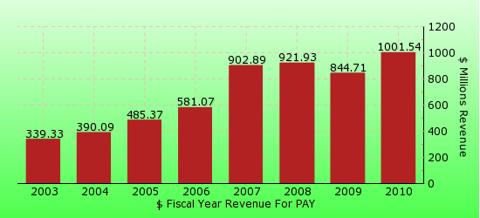 paid2trade.com revenue gross bar chart for PAY