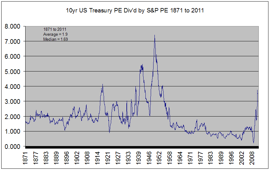 Bond PE divided by Share PE since 1871