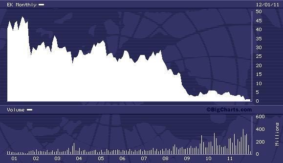 EK 10 Year Chart