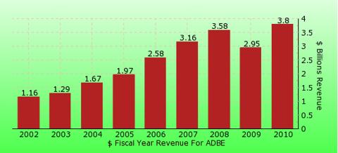 paid2trade.com revenue gross bar chart for ADBE