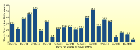 paid2trade.com number of days to cover short interest based on average daily trading volume for DMND