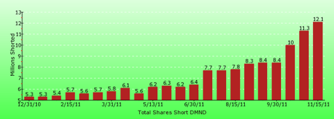 paid2trade.com short interest tool. The total short interest number of shares for DMND