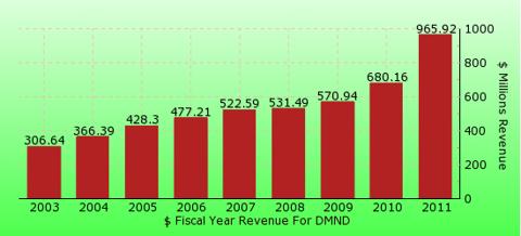 paid2trade.com revenue gross bar chart for DMND