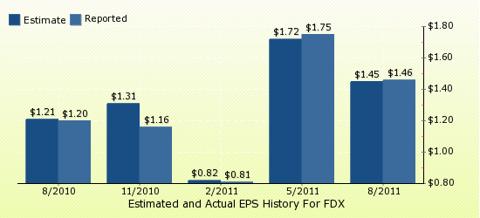 paid2trade.com Quarterly Estimates And Actual EPS results FDX