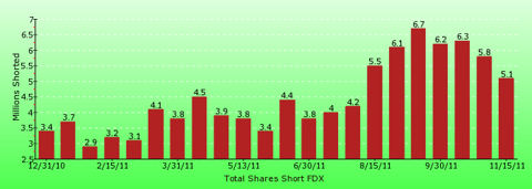 paid2trade.com short interest tool. The total short interest number of shares for FDX