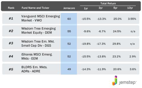Best Emerging Markets ETF
