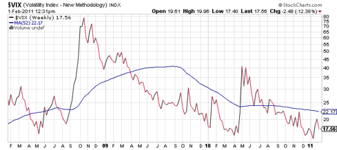 VIX and 6 month average