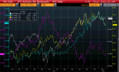 Gold, Silver vs AUD, DXY Chart