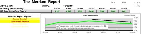 Dual Cash Flow signals and ratios AAPL