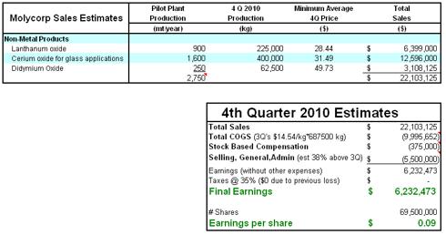 MCP Earnings Estimate