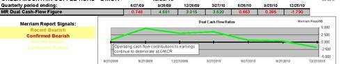 Dual Cash-Flow Ratios