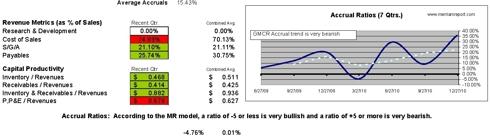 Accruals and Capital Productivity