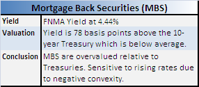 Thoughts On Fixed Income Portfolio Positioning Bond