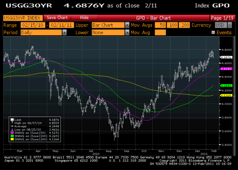 30 Year U.S. Treasury Yield Chart