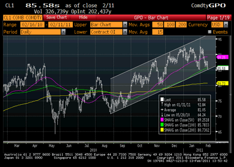 Crude Oil Price Trend Chart