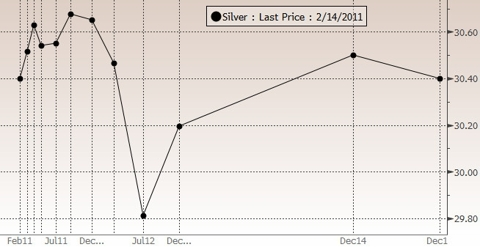 Silver futures curve as of 2/14/11
