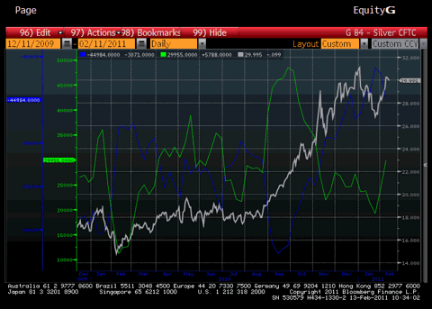 Silver Prices vs. CFTC Managed Money Long and Net Producer Short Chart