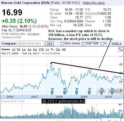 KGC Chart 17 Feb 2011.JPG