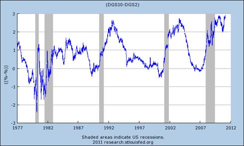 10 Year Treasury Yield - 2 Year Treasury Yield