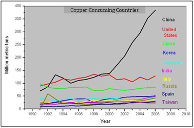 Aluminum 2 Copper Consuming Countries