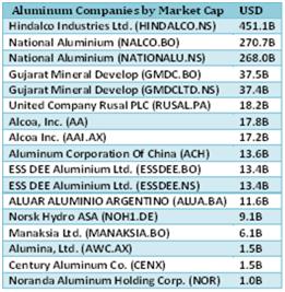 Aluminum 5 Aluminum Companies