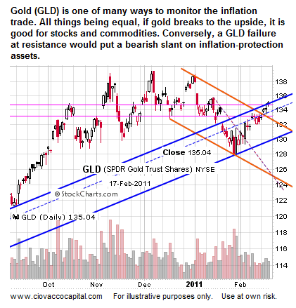 Gold and QE3