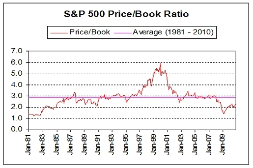 s&p500 price over book ratio january 2011