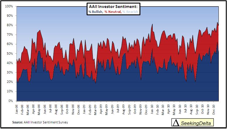 aaii investor chart january 2011