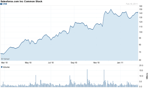 Stock chart for CRM
