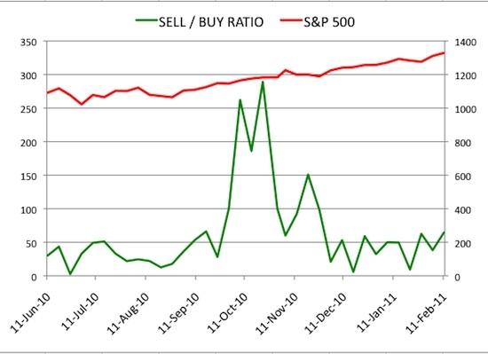 Insider Sell Buy Ratio February 18, 2011