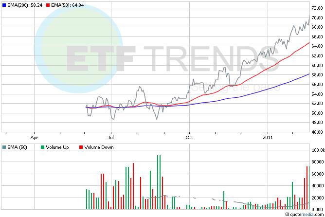 Oil ETFs, Brent Oil ETFs, Commodity ETFs