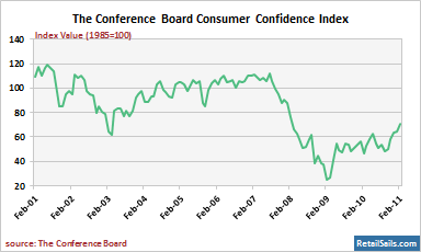 The Conference Board Consumer Confidence Index