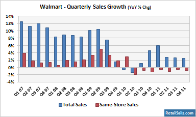 Walmart - Quarterly Sales Growth