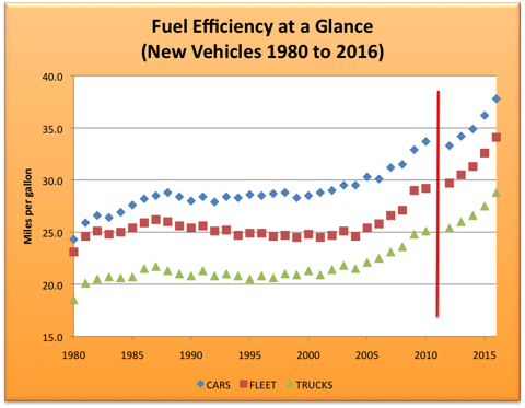 2.23.11 Fuel Efficiency.png