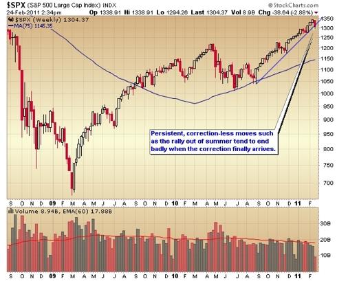 S&P 500 trend line break