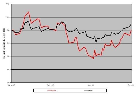 Market Vectors GDX Vs. Gold