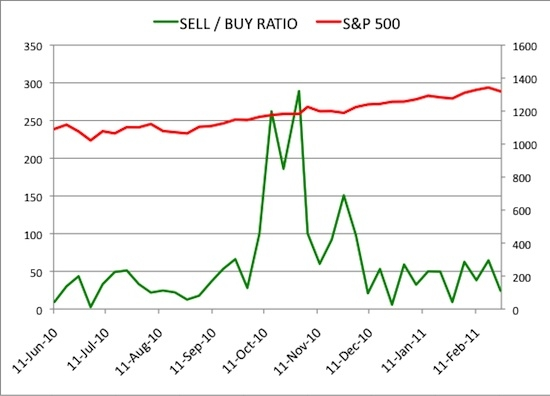 Insider Sell Buy Ratio February 25, 2011