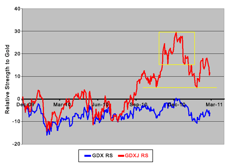 Gold Miners Relative Strength Vs. Gold