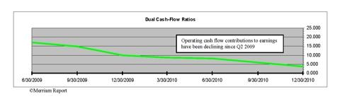 WFR Dual Cash-flow trend