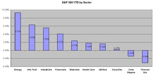 S&P 500 Sector Returns