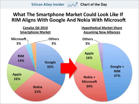 SAI chart Smartphone platform share