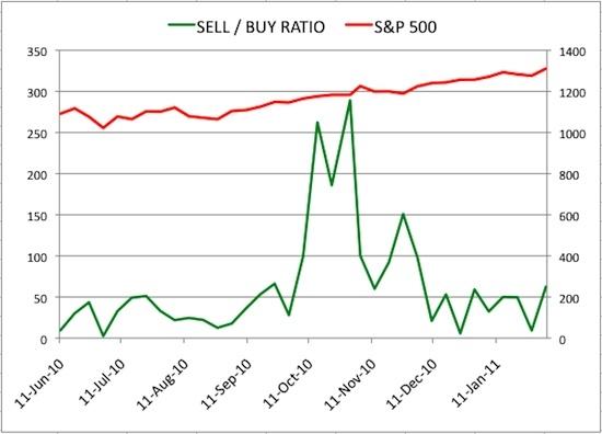 Insider Sell Buy Ratio February 4, 2011