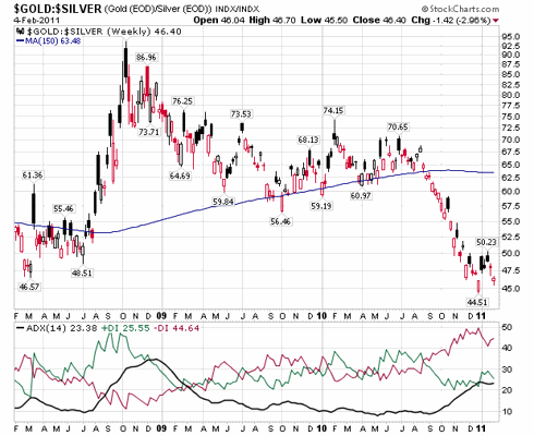 Short term Gold Silver Ratio by Stockcharts
