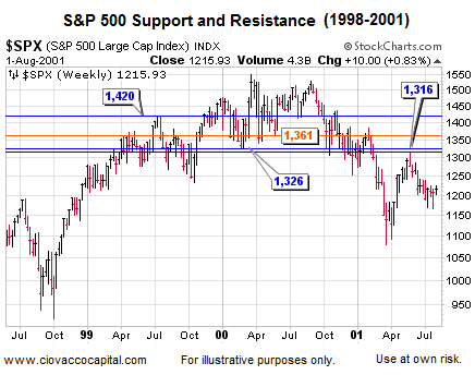 Investment Blog - Stock Market Support and Resistance